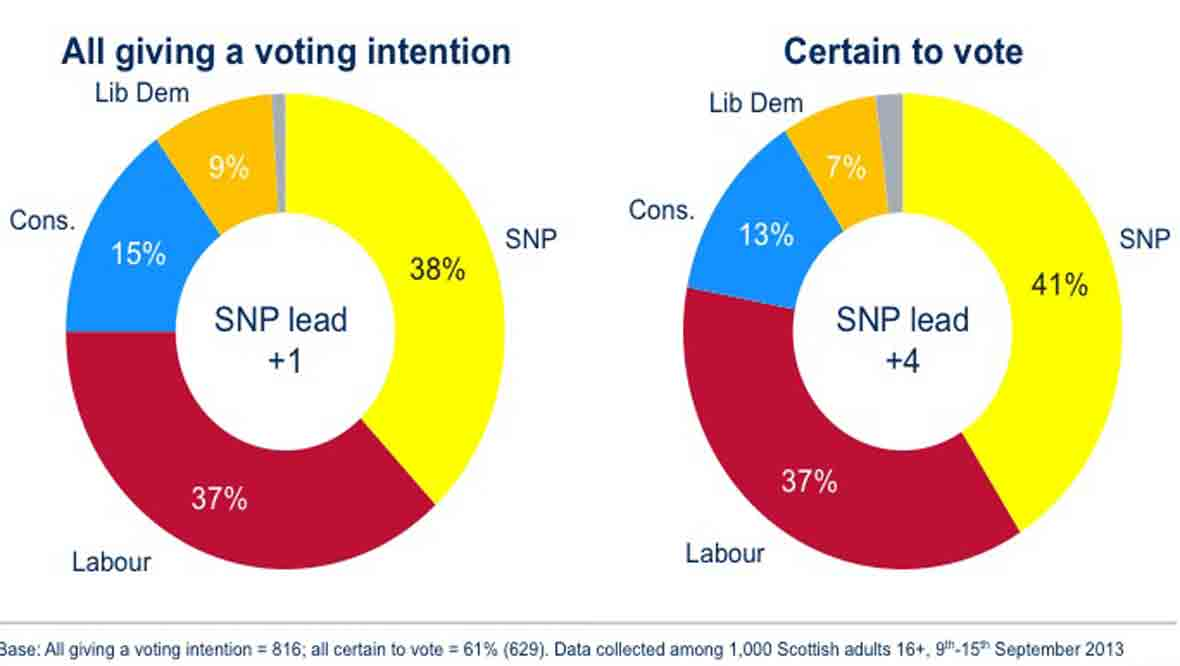 Main voting intentions chart