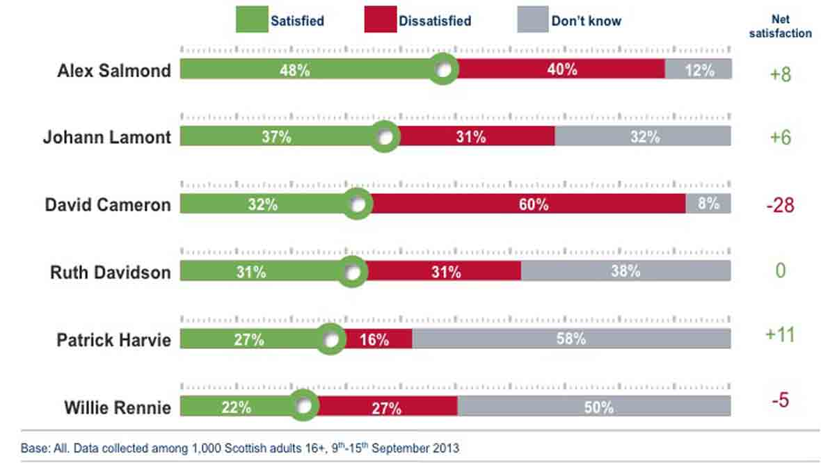 Satisfaction with party leaders graphic